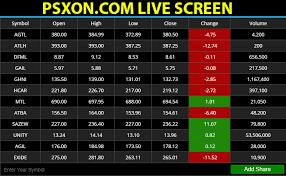 Kse Live Trade Screen Psx Live Rates Kse Live Rates Psx