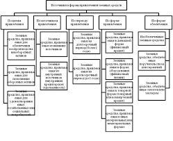 Дипломная работа Анализ использования финансовых ресурсов на ОАО  Рисунок 1 2 Источники и формы привлечения заемных средств