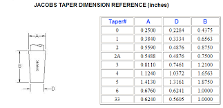 72 Paradigmatic Reamer Hole Size Chart