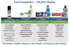 Oramd 3 In 1 Toothpaste Mouthwash And Breath Freshener