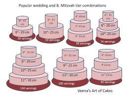 Download Wedding Cake Pan Sizes Wedding Corners