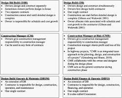 Db Design And Build Performance Comparison Of Large Design Build And Design Bid