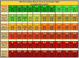Non Diabetic Blood Sugar Levels Chart After Eating Non
