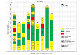 Yamazumi Chart Toyota Analysis On Production Efficiency Of Lean Implemented Sewing