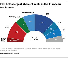 Political Party Platforms Chart Views On Political Parties Across Europe Pew Research Center