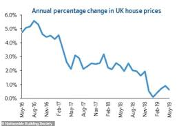 House Prices Fall 0 2 As Consumer Confidence Remains