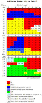 Strategy Chart For Blackjack Blackjack Basic Strategy Learn The Strategies Win