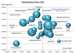 Singapore Reits Blog And Investing In Singapore Reits Course