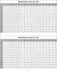 Download Multiplication Template For Free - Formtemplate