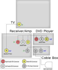 Samsung Smart Tv Dvd Connection Pictures to Pin on Pinterest in addition How to Connect a DVD Recorder to a Television likewise Connect Cable TV to VCR   DVD Player Help   PICS   Electronics besides Learn how to hook up your new projector to an older AV source furthermore How to hookup a Plasma TV Connect Plasma HDTV moreover wiring diagrams dvd satellite tv a v receiver besides How to Hookup Camcorder to TV  VCR  DVD Recorder   puter further VCR  TV cable hookup diagrams  PIP besides wiring diagrams hookup dvd vcr TV hdtv satellite cable furthermore How to Connect a DVD HDD recorder to a HD TV    YouTube further . on wiring tv to dvd