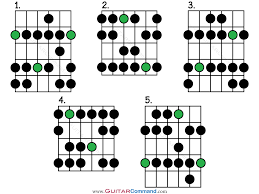 How To Read Guitar Scale Charts Natural Minor Scale Guitar Patterns Tab Notation