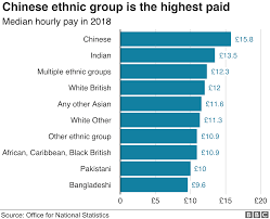 Ethnic Groups In The Uk Chinese Ethnic Group Biggest Earners In The Uk Bbc News