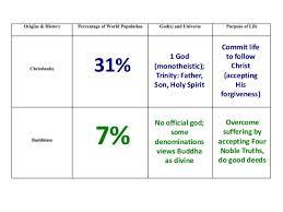 compare judaism and christianity essay compare christianity and  compare judaism and christianity essay