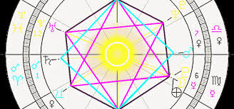 Astrolada Horoscope Patterns