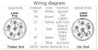 wiring diagram for trailer plug 6 way wiring diagram 6 way trailer connector wiring diagram