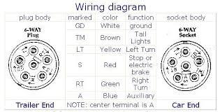 7 way round trailer plug wiring diagram the wiring 6 way trailer connector source trailer wiring