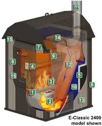 central boiler e classic 1400 wiring diagram wiring diagram blog central boiler e classic 1400 wiring diagram today s alternatives wood boilers by central boiler e