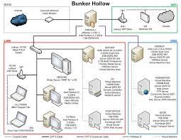 home network wiring diagram diagram pinterest home and home wireless home network at Home Network Schematic