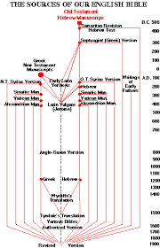 New Testament Manuscripts Chart The Ancient Manuscripts And Our Modern Bible