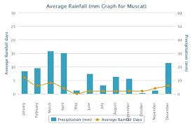 Muscat Climate Chart Oman
