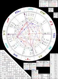 Astrology Of Swami Vivekananda With Horoscope Chart Quotes