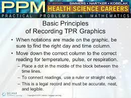 Temperature Pulse Respiration Chart Template Temperature Pulse And Respiration Tpr Graphics Ppt