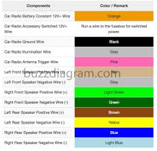 aftermarket radio wiring colors wiring diagram repair guides jvc radio wiring colors wiring diagram centrepontiac wire harness color code wiring diagram centrejvc radio wiring