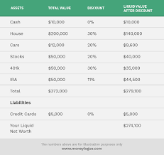 Net Worth Calculator What Is Liquid Net Worth And How To Calculate It