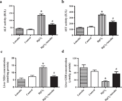 regulation of sirt1 nrf2 tnf α signaling pathway by luteolin is critical to attenuate acute mercuric chloride exposure induced hepaxicity scientific