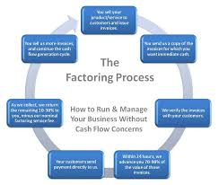 Pin By Neplon Finance On Factoring And Invoicing Discounting
