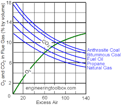Co2 To O2 Conversion Chart Combustion Efficiency And Excess Air