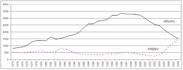 Pop Charts 1980 The Recession In The Music Industry A Cause Analysis