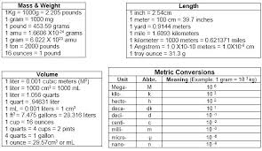 17 Valid Metric Conversion Chart Science