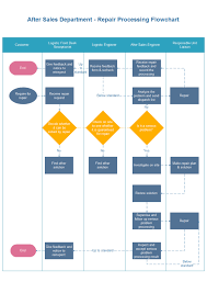 Process Flow Chart Template Repair Processing Flowchart Free Repair Processing