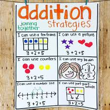 Pin By Tish Smith On Math Math Anchor Charts Addition