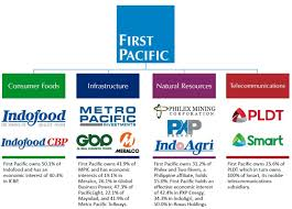 Maynilad Organizational Chart First Pacific Company Ltd About Us Business Structure
