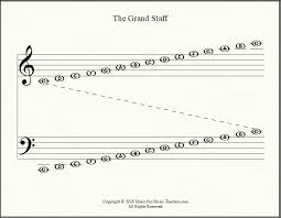 Note Reading Worksheets For Grand Staff Single Staffs