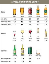 Australian Standard Drinks Chart Standard Drinks Calculator Rupissed Com