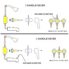 how to fix a faucet that drips how to fix a dripping tub faucet how to
