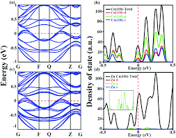 Enlarging The National State Chart Zn Doped Cu 100 Facet With Efficient Catalytic Ability For