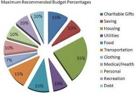 Budgeting Pie Chart Dave Ramseys Budget Percentages Im Not Sure The Difference