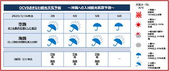3 月 の 天気 予報