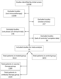 Phase 3 Clinical Trial Flow Chart Comparative Beneficiary Effects Of Immunotherapy Against