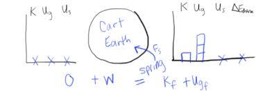 Energy Bar Charts Physics Energy Bar Charts Lol Diagrams Physics Blog