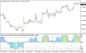 Haos Visual Signal Generator Metatrader 4 Forex Indicator