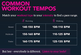 Bpm Chart Music Workout Tempos Mind On Music Benefits Bpm Chart