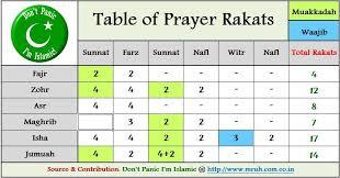 How Many Rakat In Zuhar And Friday Salah Prayer Sunnah