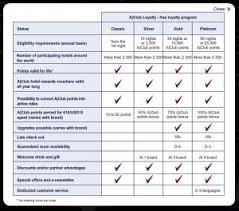 Accor Organizational Chart Accor A Club Elite Benefits Chart Loyalty Traveler
