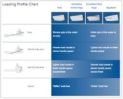 Concept 2 Rigging Chart Blade Options Sykes
