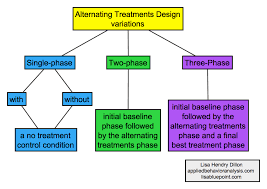 alternating treatment design alternating treatments design variations png